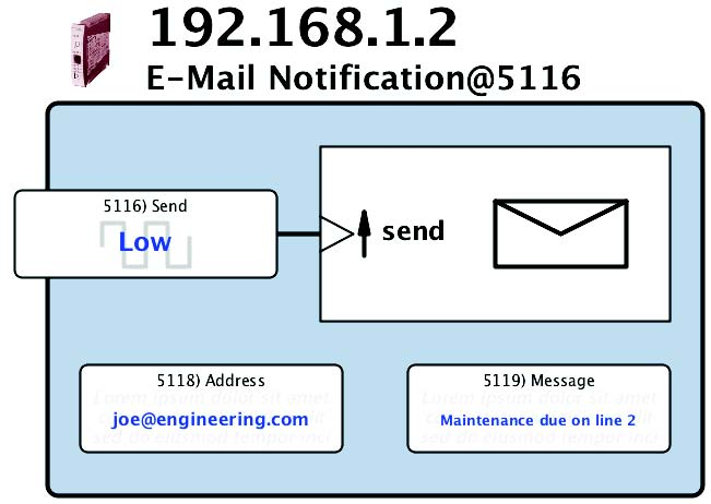 E-mail Function Block