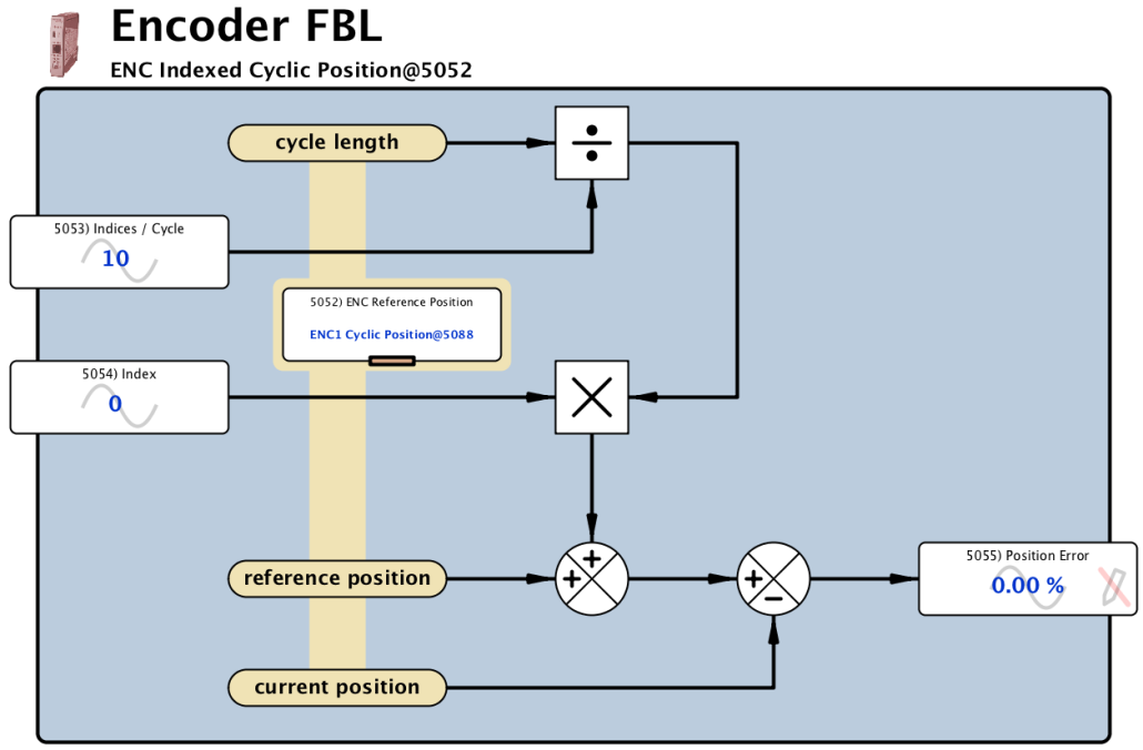 Encoder FBL - Indexed Cyclic Position