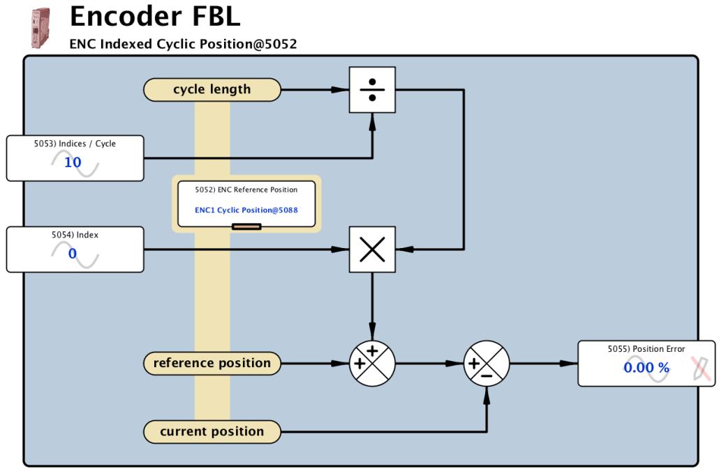 Encoder FBL - Indexed Cyclic Position