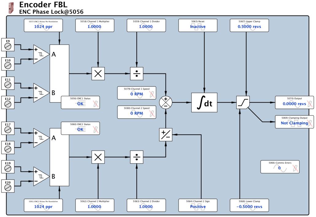 Encoder FBL - Phase Lock