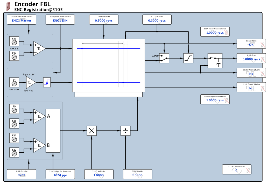 Encoder FBL - Registration FB